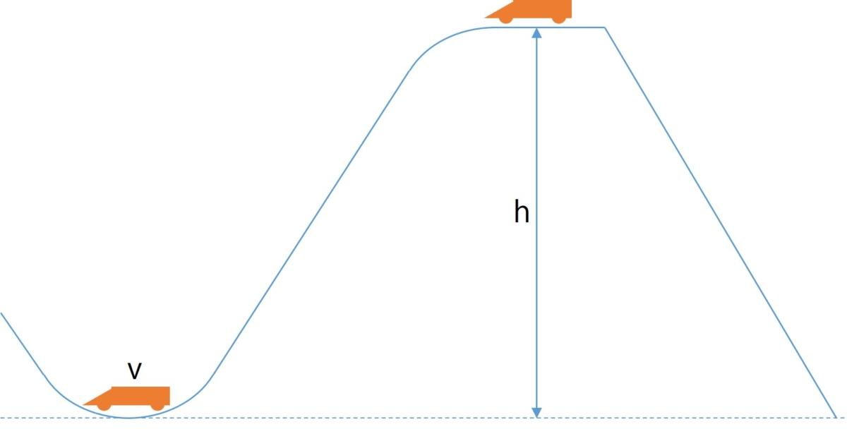 力学的エネルギー保存則の概念図