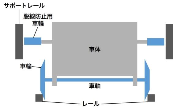 サイドフリクションタイプのコースター