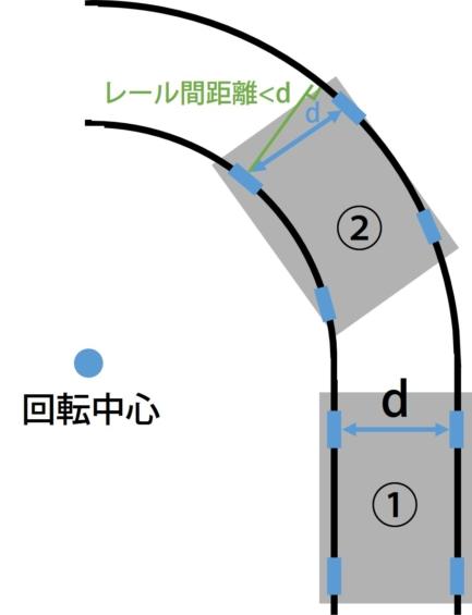 レール間の距離